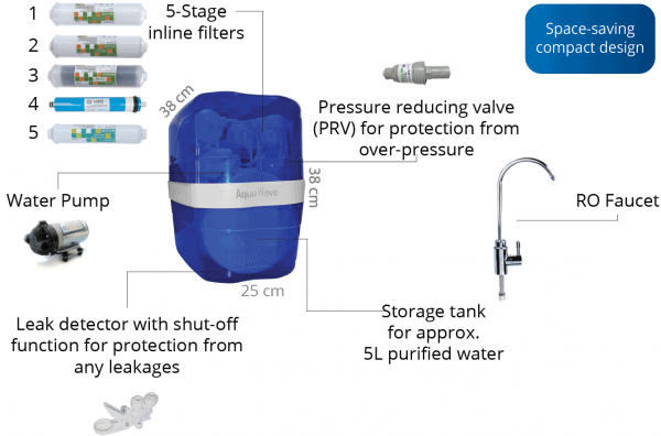 Reverse Osmose Waasser Purifiers AquaWave Premium Exploded 2